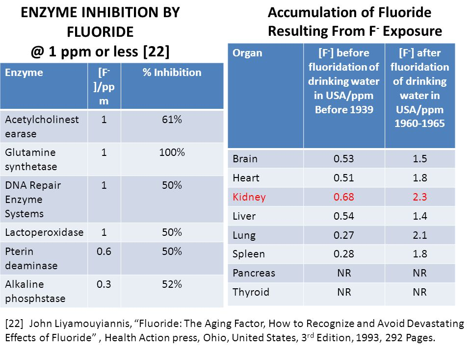 ENZYME INHIBITION BY FLUORIDE @ 1 ppm or less [22]